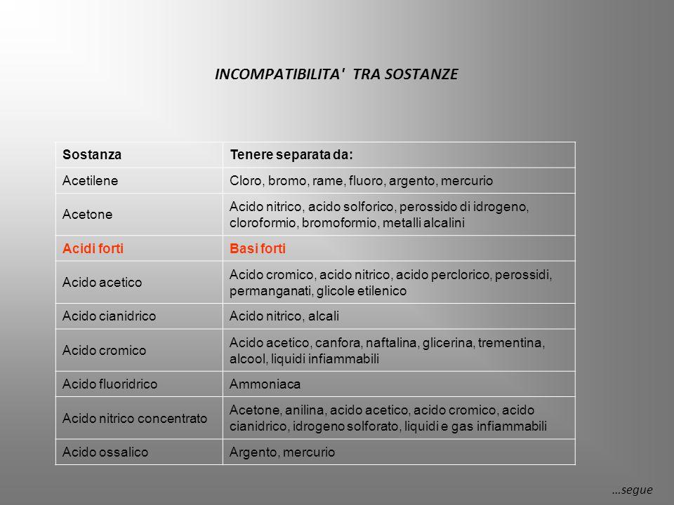 SostanzaTenere separata da: Acido perclorico Anidride acetica, bismuto e sue leghe, sostanze organiche combustibili Acido solforicoClorati, perclorati, permanganati di metalli alcalini Ammoniaca (anidra) Mercurio, cloro, ipoclorito di calcio, iodio, bromo, acido fluoridrico Ammonio nitrato Acidi, polveri metalliche, liquidi infiammabili, nitriti, zolfo, sostanze organiche combustibili e suddivise AnilinaAcido nitrico, perossido di idrogeno Argento Acetilene, acido ossalico, composti ammoniacali, acido tartarico, acido fulminico Bromo, cloro, propano (e trementina) Acetilene, ammoniaca, butadiene, butano, metano, altri gas di petrolio), idrogeno, carburo di sodio, benzene, metalli finemente suddivisi …segue