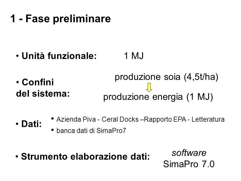Unità funzionale:1 MJ Confini del sistema: produzione soia (4,5t/ha) produzione energia (1 MJ) Dati: Azienda Piva - Ceral Docks –Rapporto EPA - Letter