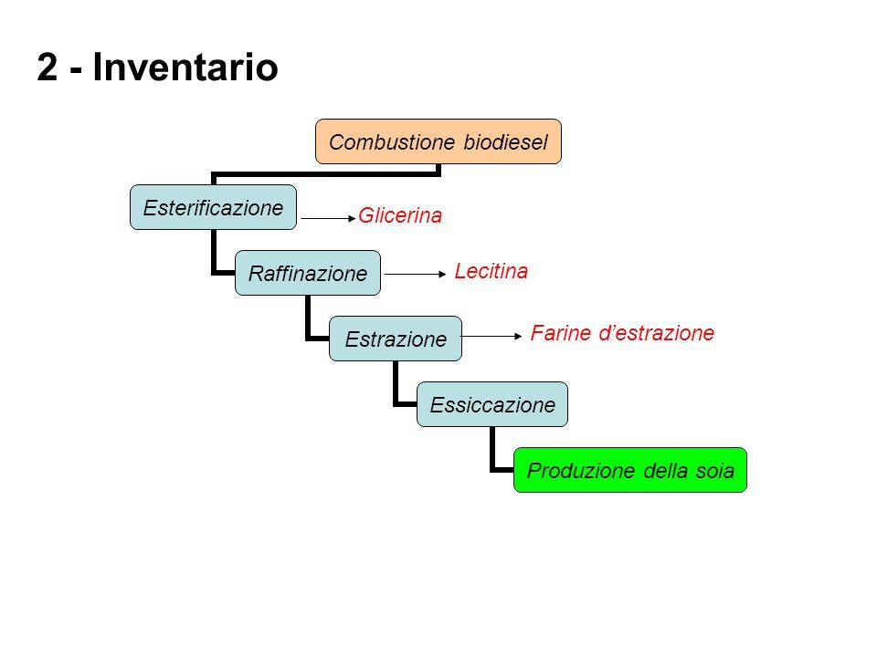 2 - Inventario Combustione biodiesel Esterificazione Raffinazione Estrazione Essiccazione Produzione della soia Glicerina Lecitina Farine d'estrazione