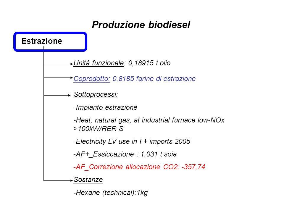 Estrazione Unità funzionale: 0,18915 t olio Sottoprocessi: -Impianto estrazione -Heat, natural gas, at industrial furnace low-NOx >100kW/RER S -Electr