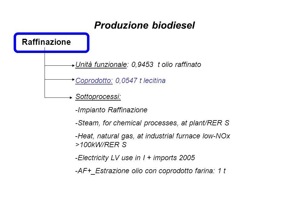 Raffinazione Unità funzionale: 0,9453 t olio raffinato Sottoprocessi: -Impianto Raffinazione -Steam, for chemical processes, at plant/RER S -Heat, nat