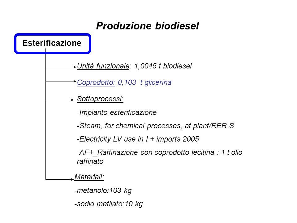 Esterificazione Unità funzionale: 1,0045 t biodiesel Sottoprocessi: -Impianto esterificazione -Steam, for chemical processes, at plant/RER S -Electric