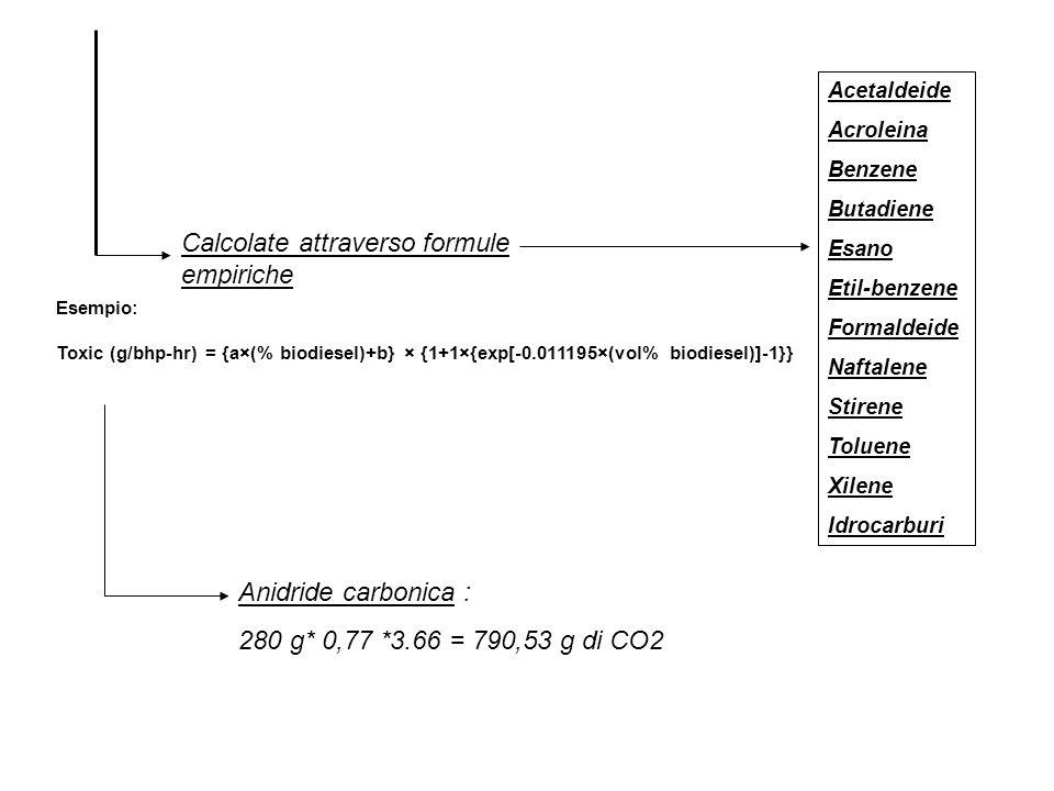 Acetaldeide Acroleina Benzene Butadiene Esano Etil-benzene Formaldeide Naftalene Stirene Toluene Xilene Idrocarburi Calcolate attraverso formule empir