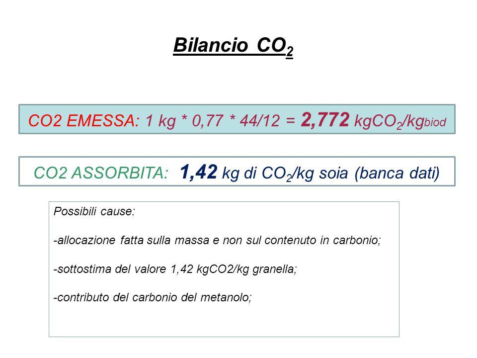 Bilancio CO 2 CO2 EMESSA: 1 kg * 0,77 * 44/12 = 2,772 kgCO 2 /kg biod CO2 ASSORBITA: 1,42 kg di CO 2 /kg soia (banca dati) Possibili cause: -allocazio