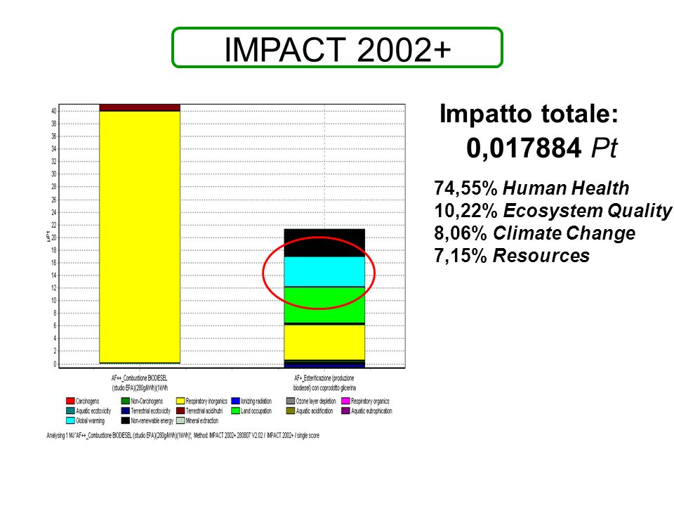 IMPACT 2002+ 74,55% Human Health 10,22% Ecosystem Quality 8,06% Climate Change 7,15% Resources Impatto totale: 0,017884 Pt