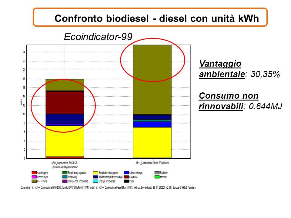 Confronto biodiesel - diesel con unità kWh Vantaggio ambientale: 30,35% Ecoindicator-99 Consumo non rinnovabili: 0.644MJ