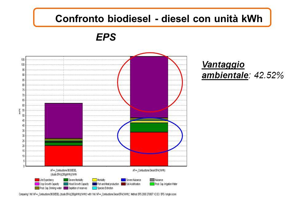 Confronto biodiesel - diesel con unità kWh Vantaggio ambientale: 42.52% EPS