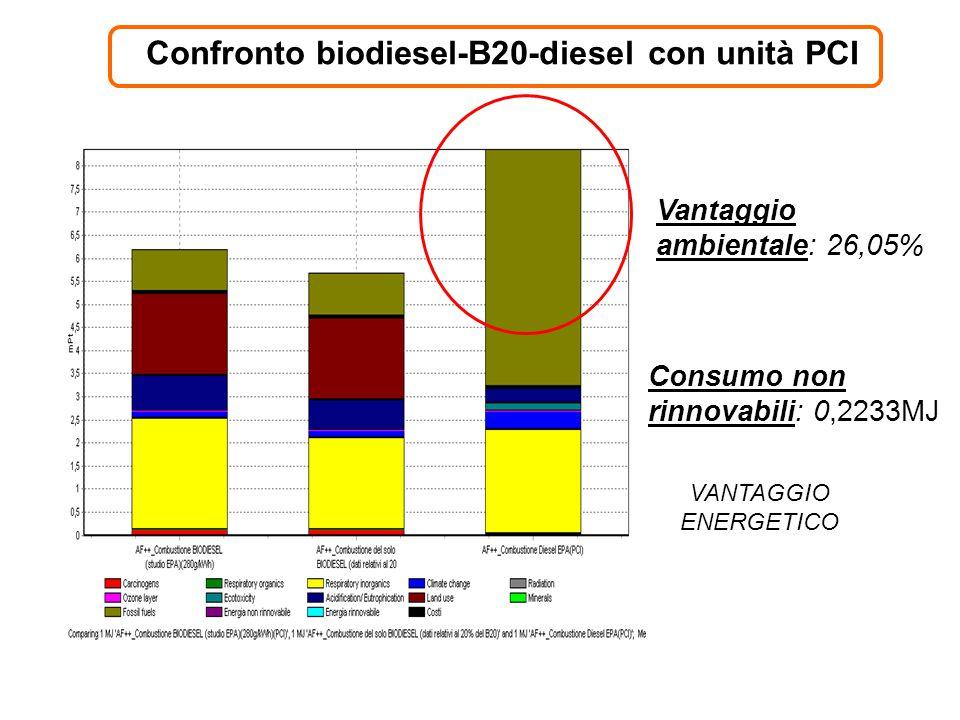 Confronto biodiesel-B20-diesel con unità PCI Vantaggio ambientale: 26,05% Consumo non rinnovabili: 0,2233MJ VANTAGGIO ENERGETICO
