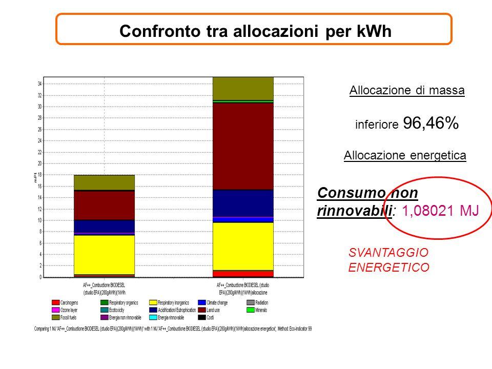 Confronto tra allocazioni per kWh Allocazione di massa inferiore 96,46% Allocazione energetica Consumo non rinnovabili: 1,08021 MJ SVANTAGGIO ENERGETI