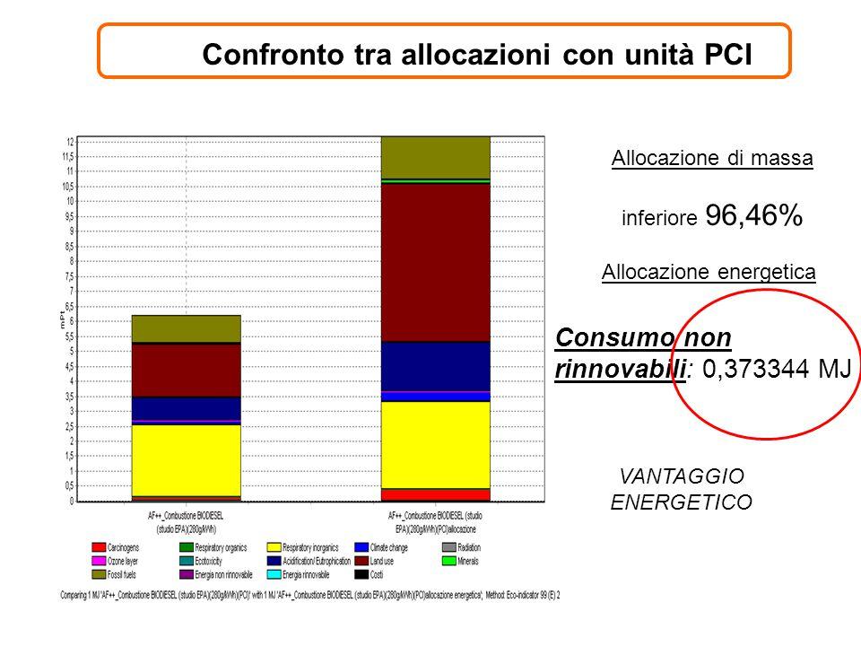 Confronto tra allocazioni con unità PCI Allocazione di massa inferiore 96,46% Allocazione energetica Consumo non rinnovabili: 0,373344 MJ VANTAGGIO EN