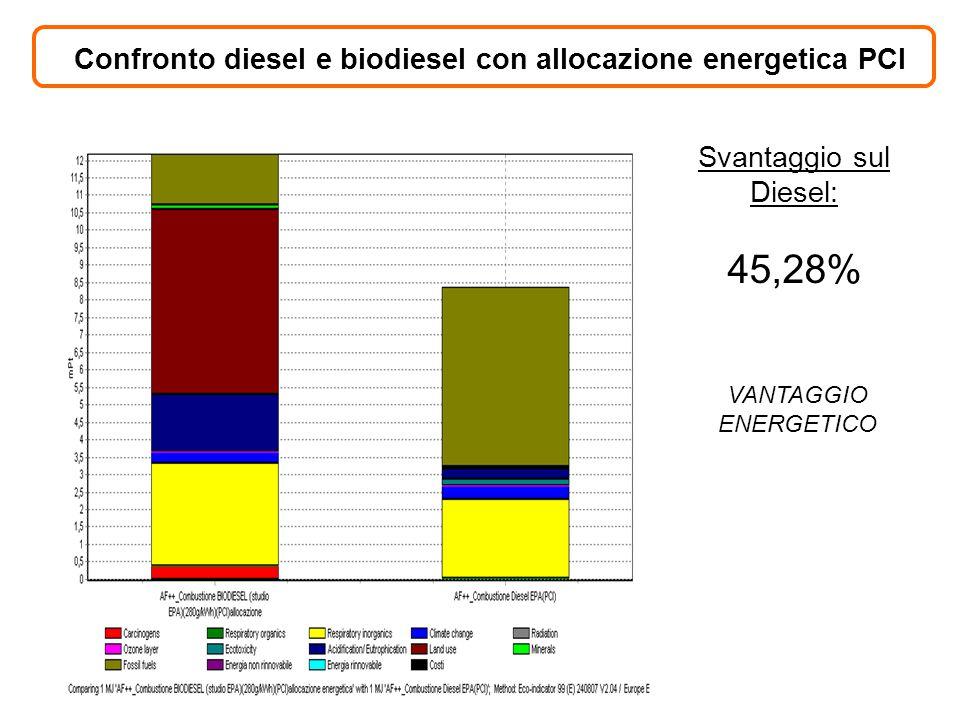 Confronto diesel e biodiesel con allocazione energetica PCI Svantaggio sul Diesel: 45,28% VANTAGGIO ENERGETICO