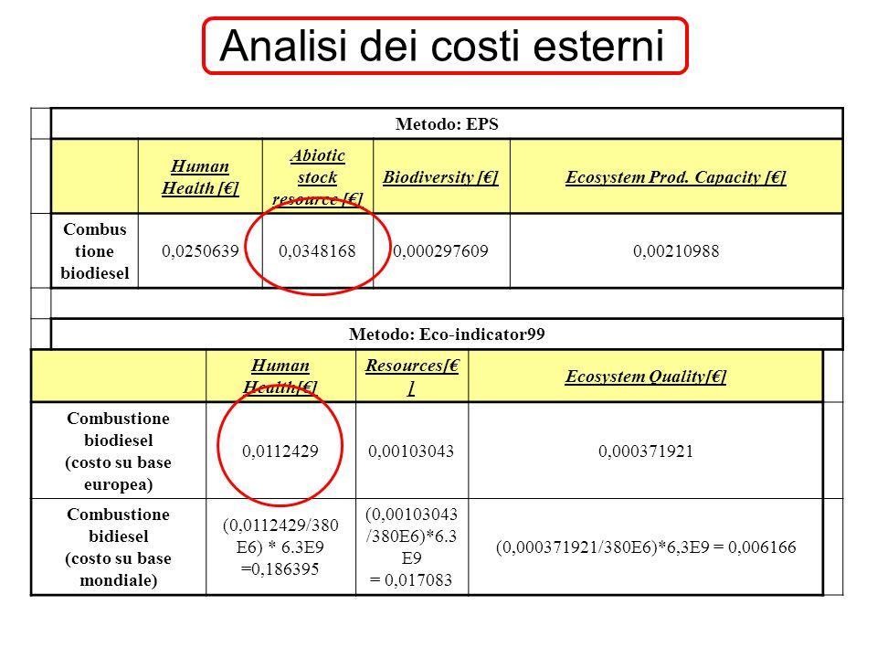 Metodo: EPS Human Health [€] Abiotic stock resource [€] Biodiversity [€]Ecosystem Prod. Capacity [€] Combus tione biodiesel 0,02506390,03481680,000297