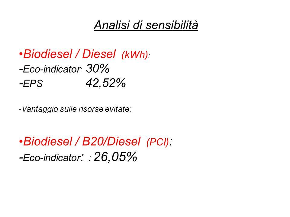 Analisi di sensibilità Biodiesel / Diesel (kWh) : - Eco-indicator : 30% - EPS 42,52% -Vantaggio sulle risorse evitate; Biodiesel / B20/Diesel (PCI) :