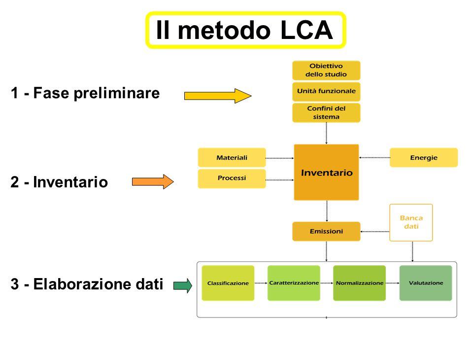 Essiccazione Unità funzionale: 1 t soia Sottoprocessi: -Impianto essiccazione -Silos -Heat, natural gas, at industrial furnace low-NOx >100kW/RER S -Electricity LV use in I + imports 2005 -Transport, lorry 28t/CH S Produzione biodiesel