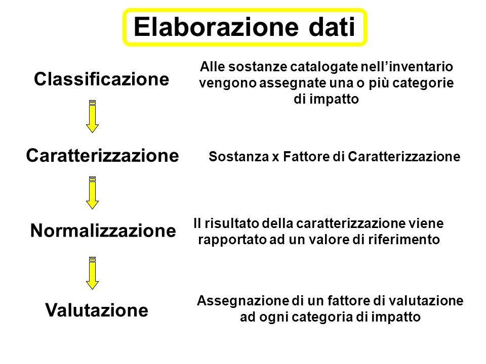Classificazione Caratterizzazione Normalizzazione Valutazione Alle sostanze catalogate nell'inventario vengono assegnate una o più categorie di impatt