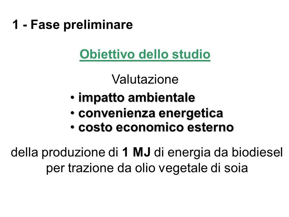 Metodo: EPS Human Health [€] Abiotic stock resource [€] Biodiversity [€]Ecosystem Prod.