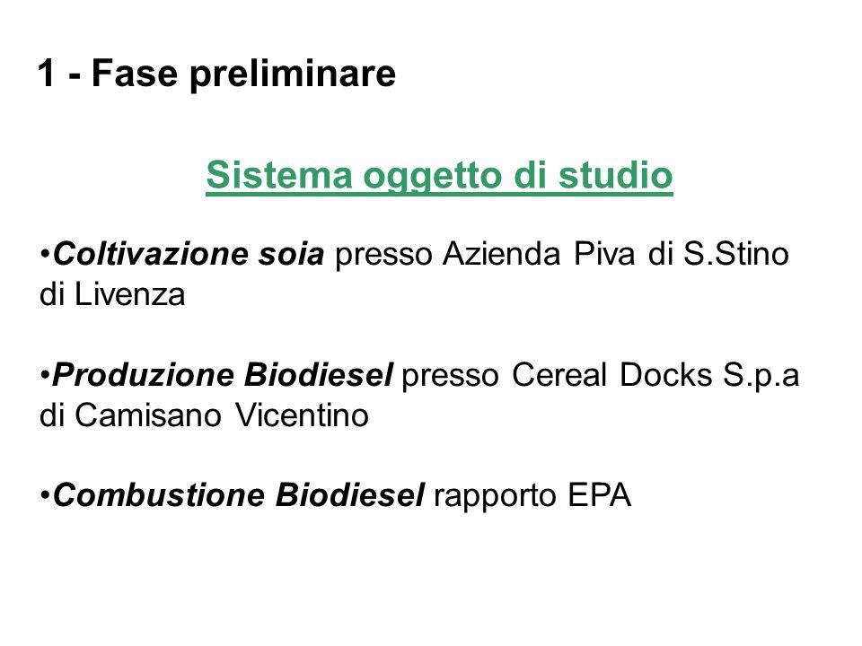 Sistema oggetto di studio Coltivazione soia presso Azienda Piva di S.Stino di Livenza Produzione Biodiesel presso Cereal Docks S.p.a di Camisano Vicen