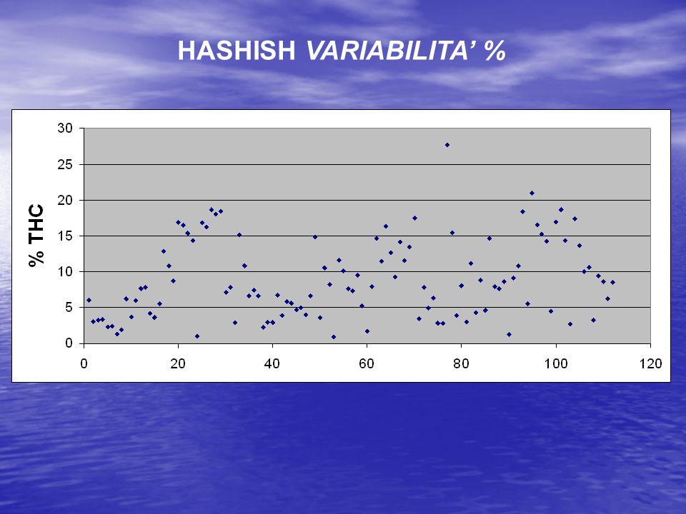 HASHISH VARIABILITA' %