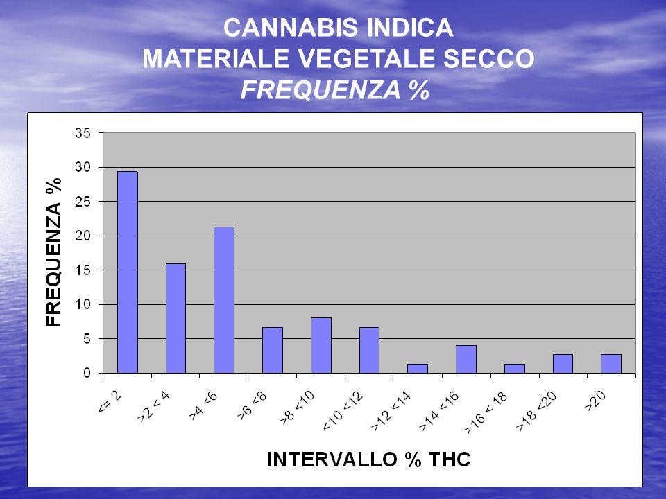 CANNABIS INDICA MATERIALE VEGETALE SECCO FREQUENZA %