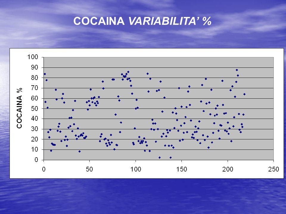 COCAINA VARIABILITA' %