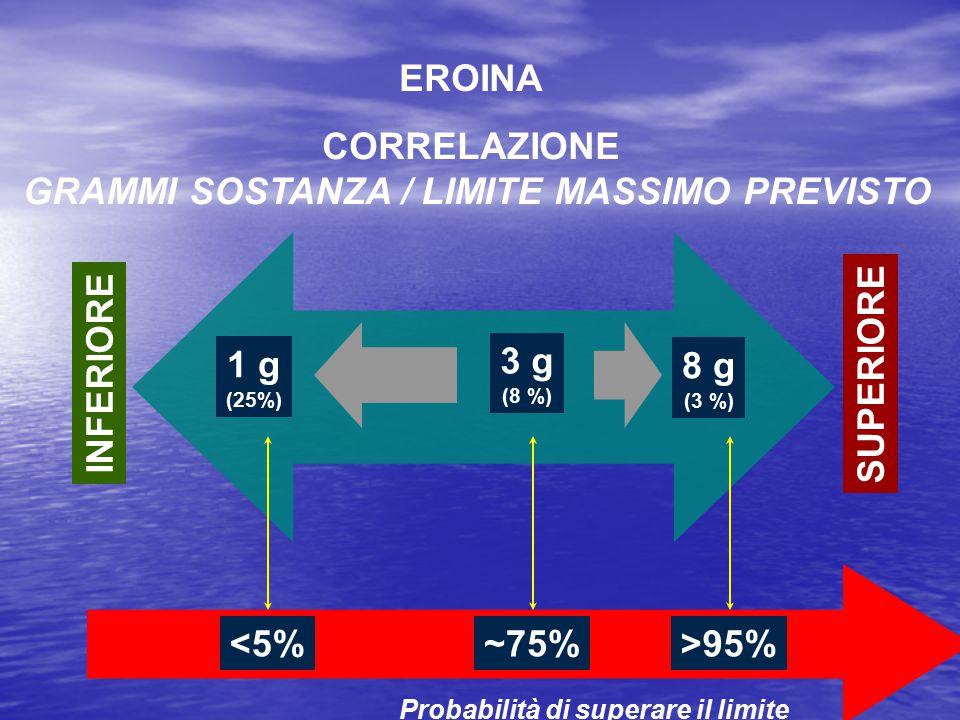 1 g (25%) 8 g (3 %) INFERIORE SUPERIORE EROINA CORRELAZIONE GRAMMI SOSTANZA / LIMITE MASSIMO PREVISTO Probabilità di superare il limite <5%~75%>95% 3