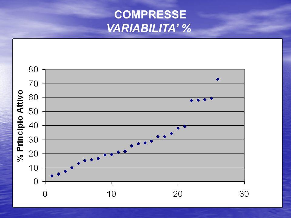 COMPRESSE VARIABILITA' %