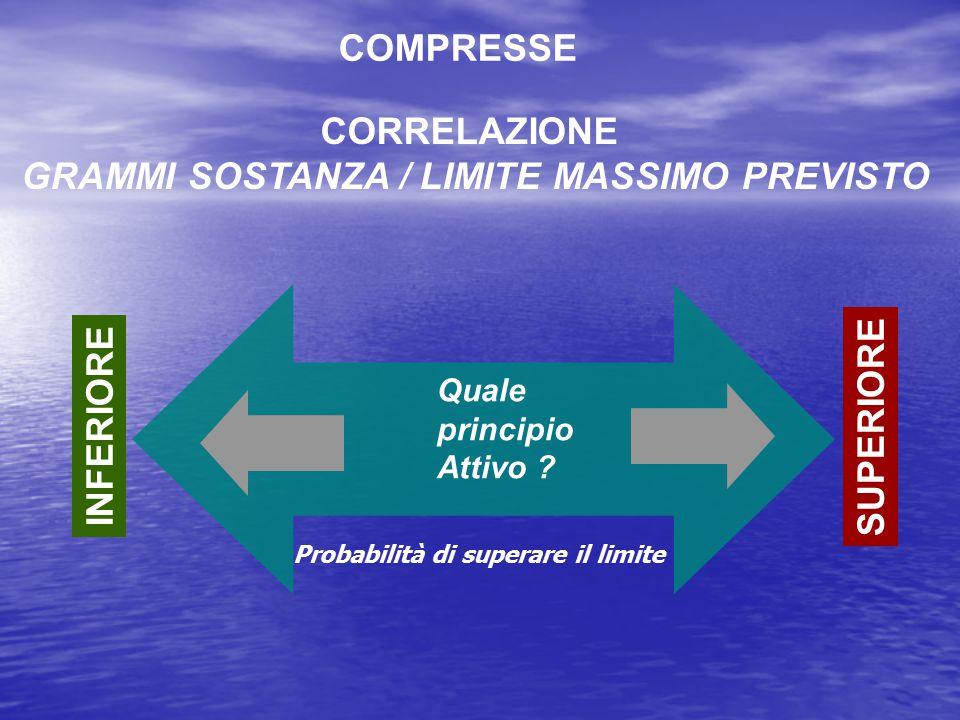 INFERIORE SUPERIORE COMPRESSE CORRELAZIONE GRAMMI SOSTANZA / LIMITE MASSIMO PREVISTO Quale principio Attivo ? Probabilità di superare il limite