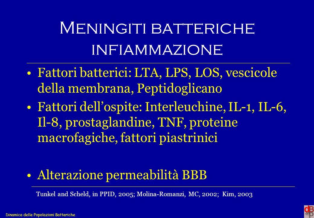 Dinamica delle Popolazioni Batteriche Meningiti batteriche infiammazione Fattori batterici: LTA, LPS, LOS, vescicole della membrana, Peptidoglicano Fa