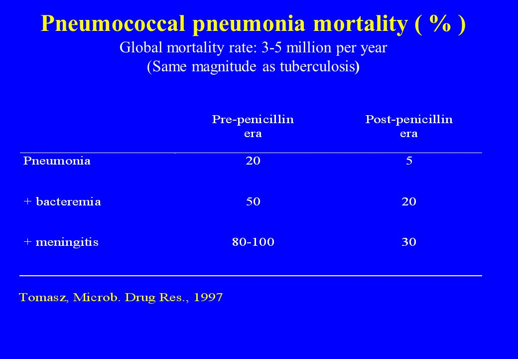 Pneumococcal pneumonia mortality ( % ) Global mortality rate: 3-5 million per year (Same magnitude as tuberculosis)