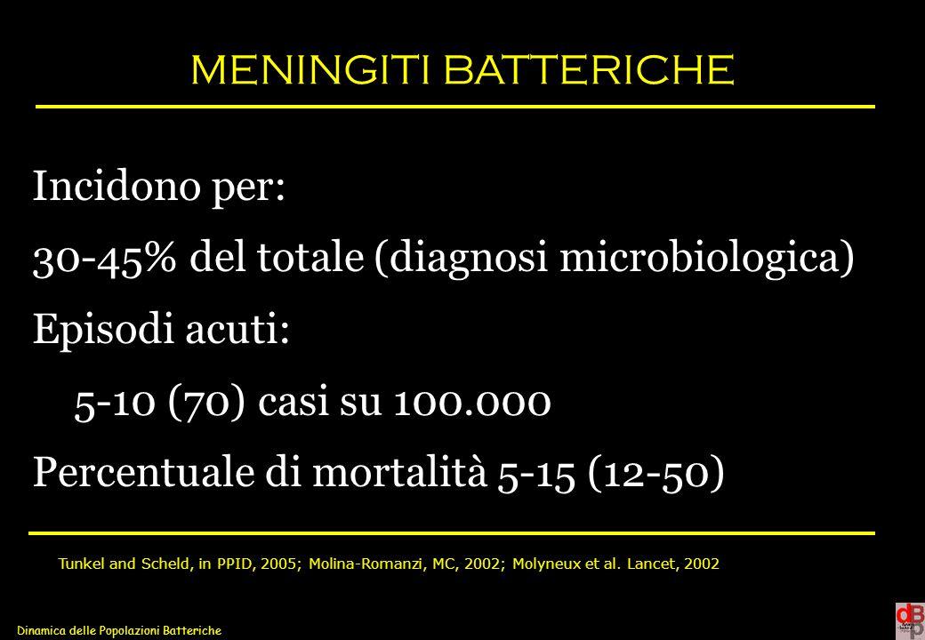 Dinamica delle Popolazioni Batteriche L.monocytogenes Intrinsecamente resistente alle Cef 3° gen Sensibile Tc, ery, Cm, poco sensibile FQ Ampicillina o penicillina più gentamicina o in alternativa cotrimossazolo Vancomicina poco attiva in vivo Rifampicina batteriostatica Meropenem è considerato un utile antibiotico in alternativa Nuovi Antibiotici Tgc, Lnz, Dap