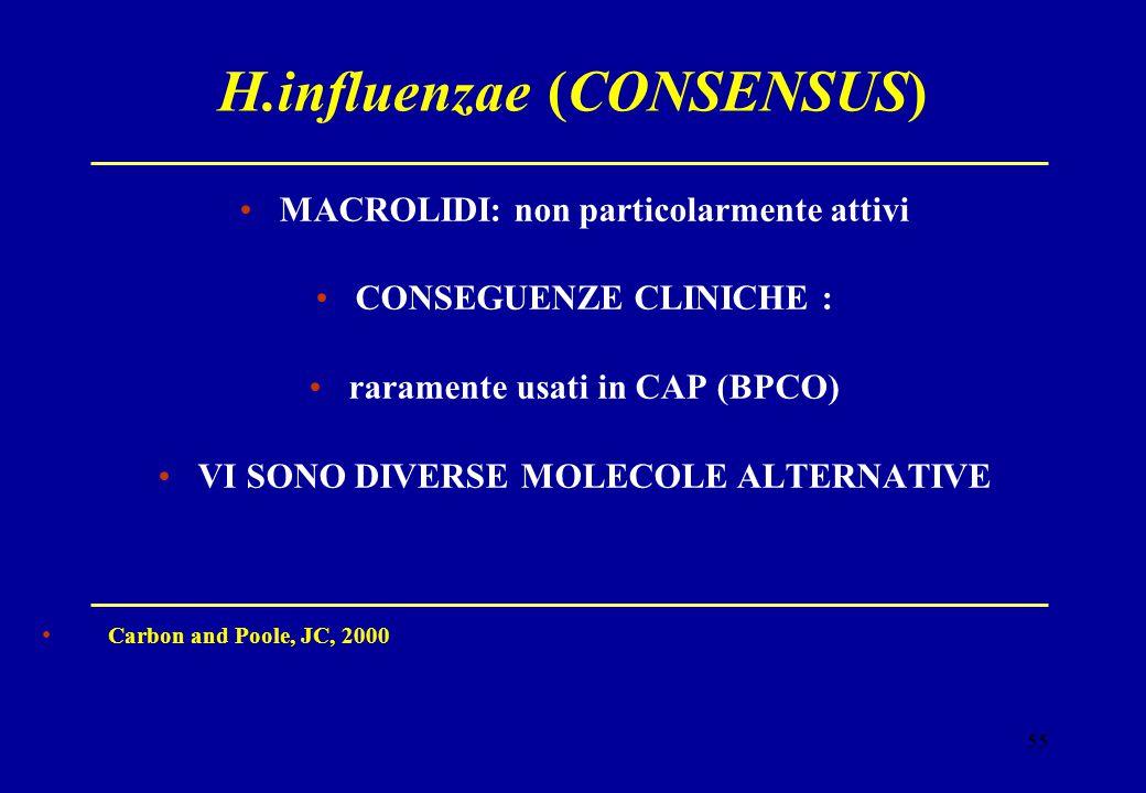 55 H.influenzae (CONSENSUS) MACROLIDI: non particolarmente attivi CONSEGUENZE CLINICHE : raramente usati in CAP (BPCO) VI SONO DIVERSE MOLECOLE ALTERN