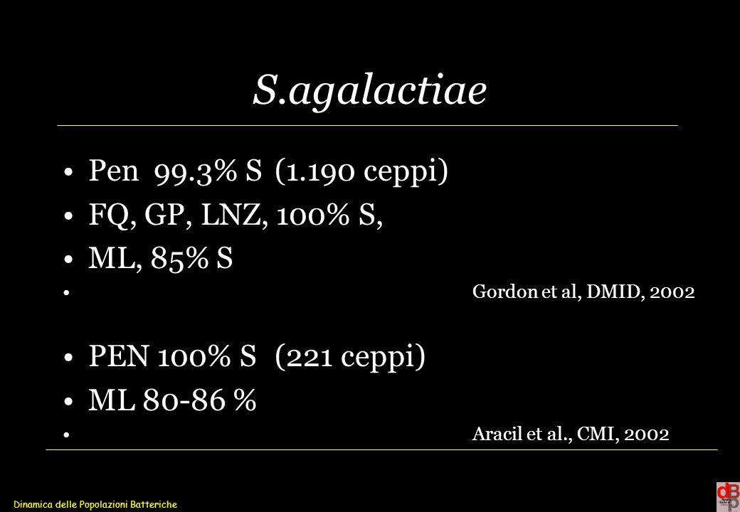 Dinamica delle Popolazioni Batteriche S.agalactiae Pen 99.3% S (1.190 ceppi) FQ, GP, LNZ, 100% S, ML, 85% S Gordon et al, DMID, 2002 PEN 100% S (221 c