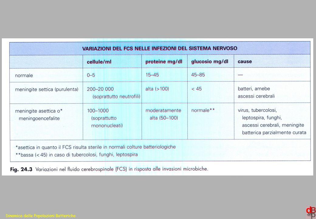 L'eziologia delle meningiti batteriche varia: Popolazione studiata ( età,razza, sesso ) Caratteristiche del paziente (fattori di rischio) Area geografica Indagini microbiologiche Tunkel and Scheld, in PPID, 2005; Molina-Romanzi, MC, 2002