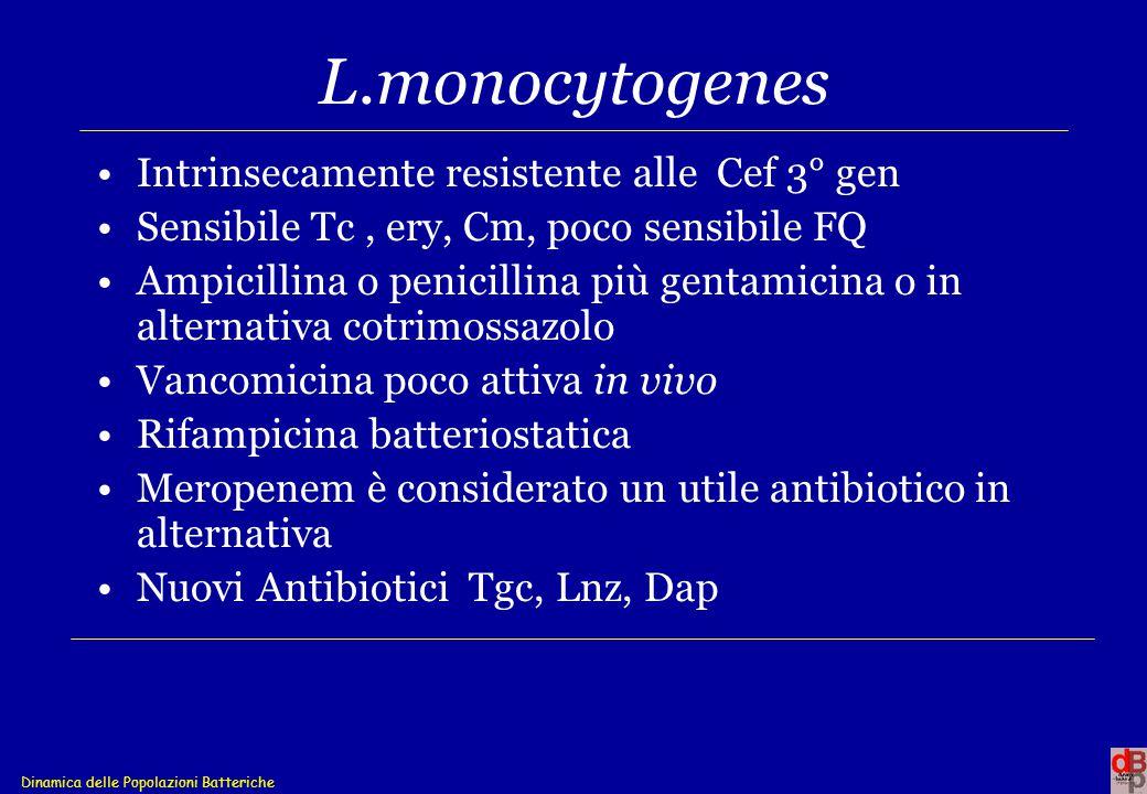 Dinamica delle Popolazioni Batteriche L.monocytogenes Intrinsecamente resistente alle Cef 3° gen Sensibile Tc, ery, Cm, poco sensibile FQ Ampicillina