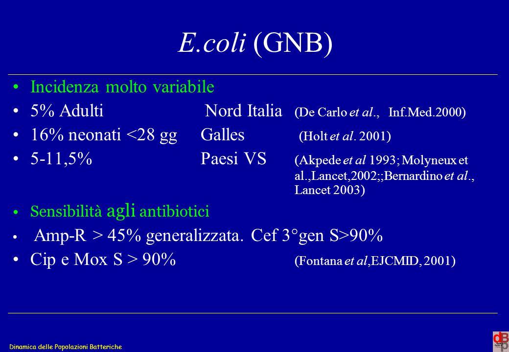 Dinamica delle Popolazioni Batteriche E.coli (GNB) Incidenza molto variabile 5% Adulti Nord Italia (De Carlo et al., Inf.Med.2000) 16% neonati <28 gg