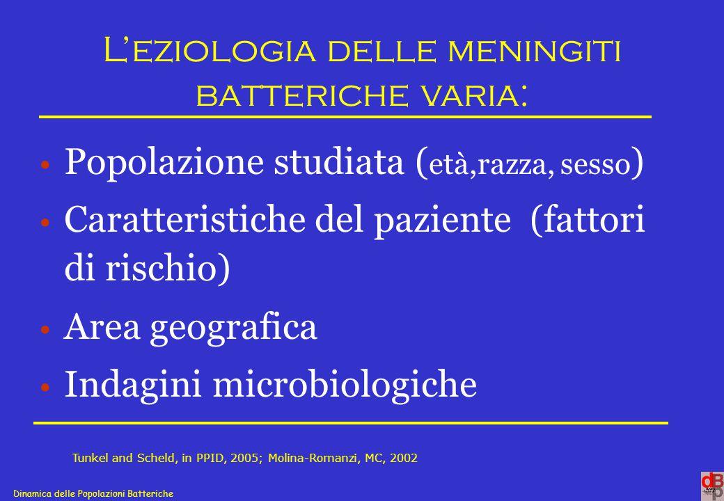 Dinamica delle Popolazioni Batteriche Patogeni batterici e meningite acuta Prevalenza in base all'età 0-1 mese: E.coli K1, S.agalactiae, L.monocytogenes 2m-5aa :H.influenzae b, N.meningitidis S.pneumoniae, 6-30 aa: N.meningitidis S.pneumoniae H.influenzae b 31-60aa: S.pneumoniae, N.meningitidis >60aa: S.pneumoniae, L.monocytogenes, Enterobacteriaceae Tunkel and Scheld, in PPID, 2005; Molina-Romanzi, MC, 2002