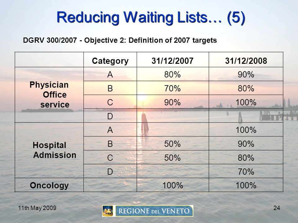 11th May 200924 Reducing Waiting Lists… (5) Reducing Waiting Lists… (5) Category31/12/200731/12/2008 Physician Office service A80%90% B70%80% C90%100%