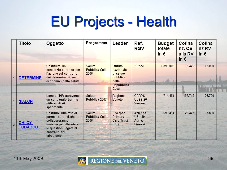 11th May 200939 EU Projects - Health TitoloOggetto Programma LeaderRef. RGV Budget totale in € Cofina nz. CE alla RV in € Cofina nz RV in € 1 DETERMIN