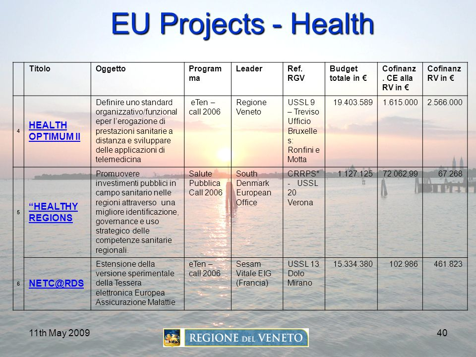 11th May 200940 EU Projects - Health TitoloOggettoProgram ma LeaderRef. RGV Budget totale in € Cofinanz. CE alla RV in € Cofinanz RV in € 4 HEALTH OPT