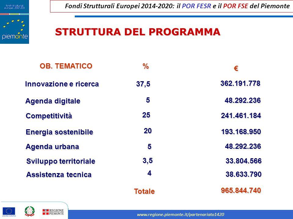 Fondi Strutturali Europei 2014-2020: il POR FESR e il POR FSE del Piemonte www.regione.piemonte.it/partenariato1420 STRUTTURA DEL PROGRAMMA OB. TEMATI