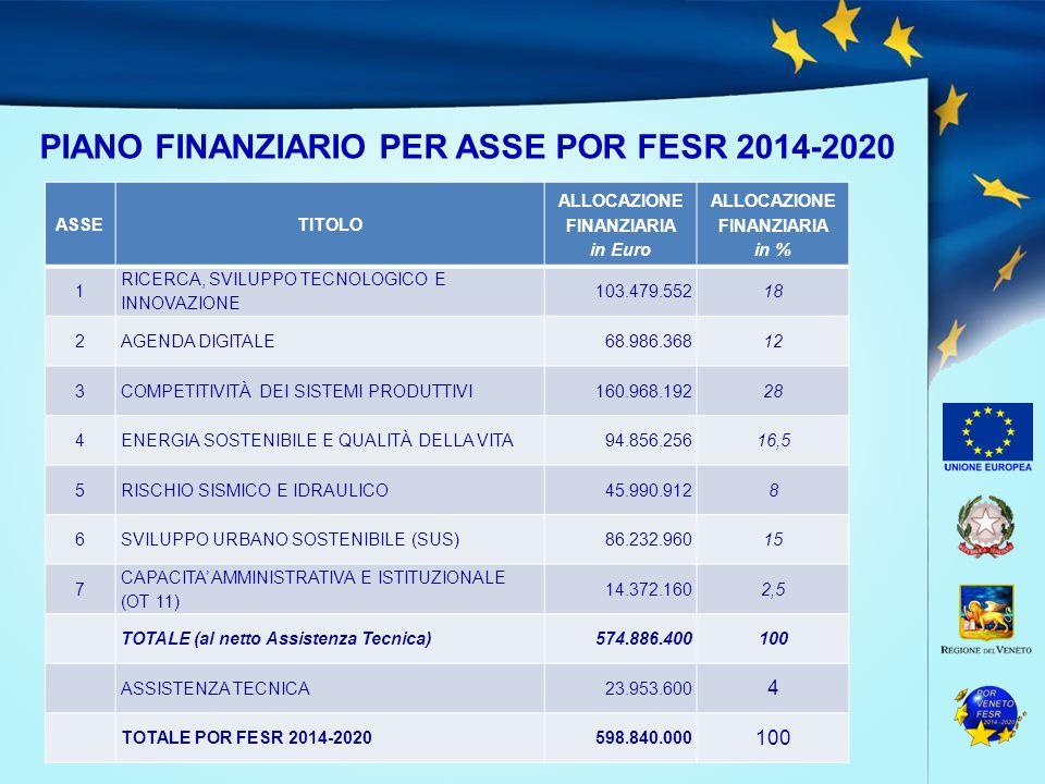 PIANO FINANZIARIO PER ASSE POR FESR 2014-2020 ASSETITOLO ALLOCAZIONE FINANZIARIA in Euro ALLOCAZIONE FINANZIARIA in % 1 RICERCA, SVILUPPO TECNOLOGICO