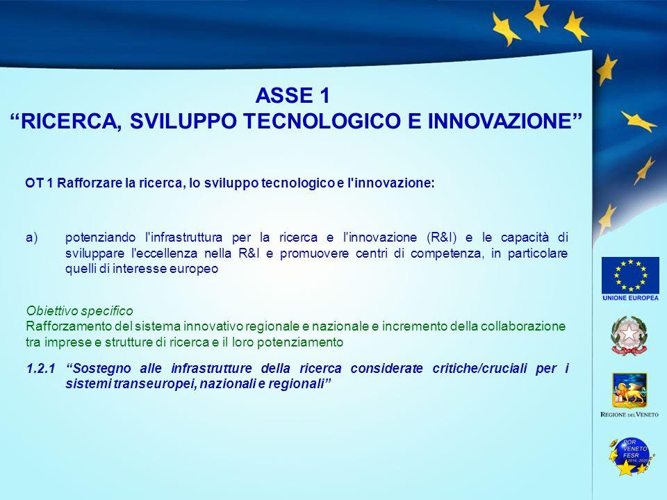 ASSE 1 RICERCA, SVILUPPO TECNOLOGICO E INNOVAZIONE OT 1 Rafforzare la ricerca, lo sviluppo tecnologico e l innovazione: a)potenziando l infrastruttura per la ricerca e l innovazione (R&I) e le capacità di sviluppare l eccellenza nella R&I e promuovere centri di competenza, in particolare quelli di interesse europeo Obiettivo specifico Rafforzamento del sistema innovativo regionale e nazionale e incremento della collaborazione tra imprese e strutture di ricerca e il loro potenziamento 1.2.1 Sostegno alle infrastrutture della ricerca considerate critiche/cruciali per i sistemi transeuropei, nazionali e regionali