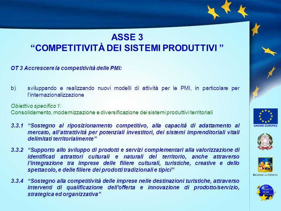 ASSE 3 COMPETITIVITÀ DEI SISTEMI PRODUTTIVI OT 3 Accrescere la competitività delle PMI: b)sviluppando e realizzando nuovi modelli di attività per le PMI, in particolare per l internazionalizzazione Obiettivo specifico 1: Consolidamento, modernizzazione e diversificazione dei sistemi produttivi territoriali 3.3.1 Sostegno al riposizionamento competitivo, alla capacità di adattamento al mercato, all'attrattività per potenziali investitori, dei sistemi imprenditoriali vitali delimitati territorialmente 3.3.2 Supporto allo sviluppo di prodotti e servizi complementari alla valorizzazione di identificati attrattori culturali e naturali del territorio, anche attraverso l'integrazione tra imprese delle filiere culturali, turistiche, creative e dello spettacolo, e delle filiere dei prodotti tradizionali e tipici 3.3.4 Sostegno alla competitività delle imprese nelle destinazioni turistiche, attraverso interventi di qualificazione dell offerta e innovazione di prodotto/servizio, strategica ed organizzativa