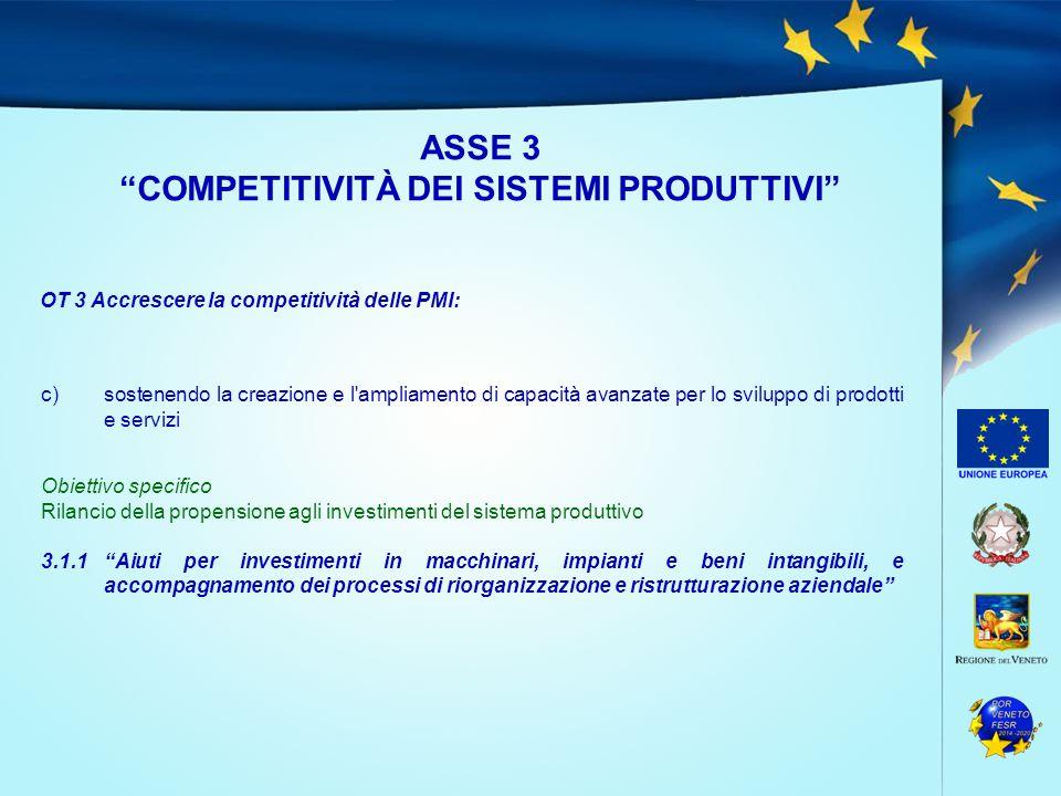 """ASSE 3 """"COMPETITIVITÀ DEI SISTEMI PRODUTTIVI"""" OT 3 Accrescere la competitività delle PMI: c)sostenendo la creazione e l'ampliamento di capacità avanza"""