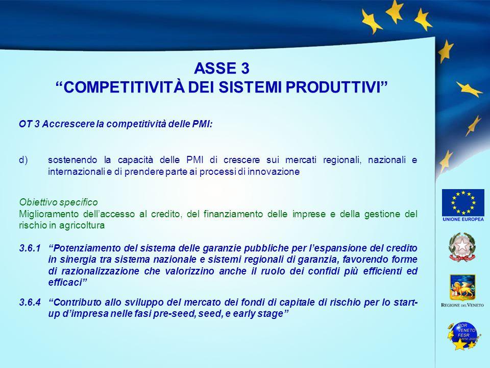 ASSE 3 COMPETITIVITÀ DEI SISTEMI PRODUTTIVI OT 3 Accrescere la competitività delle PMI: d)sostenendo la capacità delle PMI di crescere sui mercati regionali, nazionali e internazionali e di prendere parte ai processi di innovazione Obiettivo specifico Miglioramento dell'accesso al credito, del finanziamento delle imprese e della gestione del rischio in agricoltura 3.6.1 Potenziamento del sistema delle garanzie pubbliche per l'espansione del credito in sinergia tra sistema nazionale e sistemi regionali di garanzia, favorendo forme di razionalizzazione che valorizzino anche il ruolo dei confidi più efficienti ed efficaci 3.6.4 Contributo allo sviluppo del mercato dei fondi di capitale di rischio per lo start- up d'impresa nelle fasi pre-seed, seed, e early stage