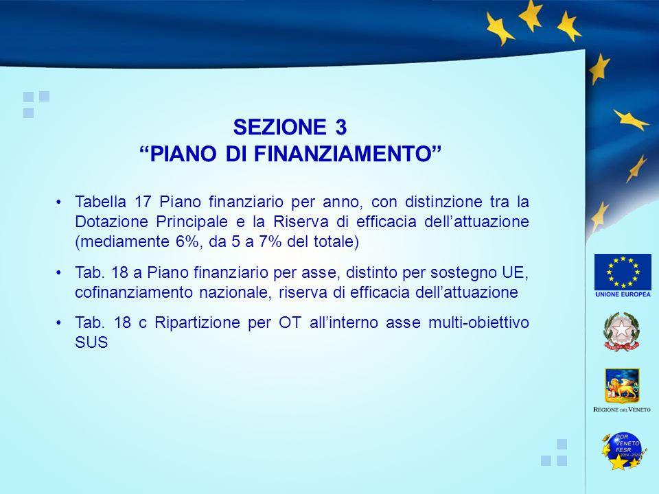 Tabella 17 Piano finanziario per anno, con distinzione tra la Dotazione Principale e la Riserva di efficacia dell'attuazione (mediamente 6%, da 5 a 7% del totale) Tab.