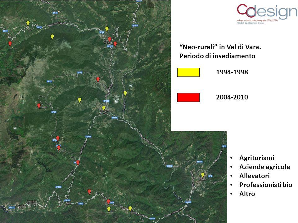 """""""Neo-rurali"""" in Val di Vara. Periodo di insediamento 1994-1998 2004-2010 Agriturismi Aziende agricole Allevatori Professionisti bio Altro"""