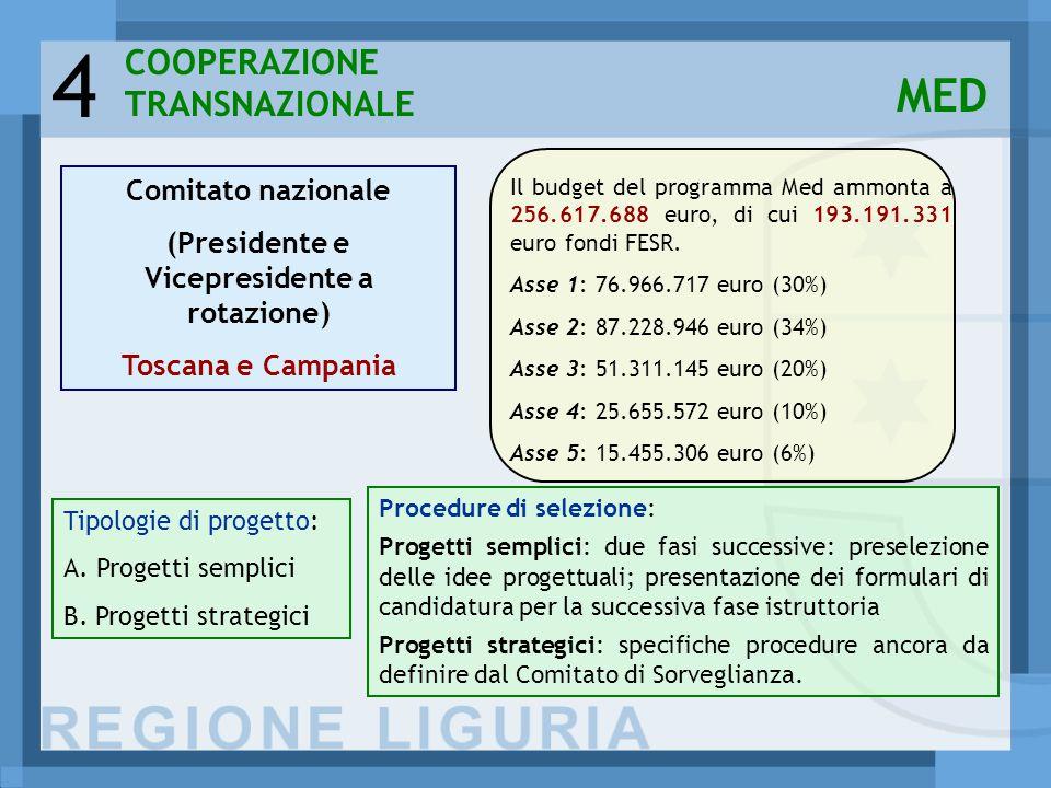 4 COOPERAZIONE TRANSNAZIONALE MED Il budget del programma Med ammonta a 256.617.688 euro, di cui 193.191.331 euro fondi FESR.