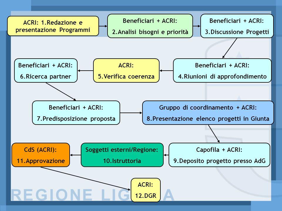 ACRI: 1.Redazione e presentazione Programmi Beneficiari + ACRI: 2.Analisi bisogni e priorità Beneficiari + ACRI: 3.Discussione Progetti Beneficiari + ACRI: 4.Riunioni di approfondimento ACRI: 5.Verifica coerenza Beneficiari + ACRI: 6.Ricerca partner Beneficiari + ACRI: 7.Predisposizione proposta Gruppo di coordinamento + ACRI: 8.Presentazione elenco progetti in Giunta Capofila + ACRI: 9.Deposito progetto presso AdG Soggetti esterni/Regione: 10.Istruttoria CdS (ACRI): 11.Approvazione ACRI: 12.DGR