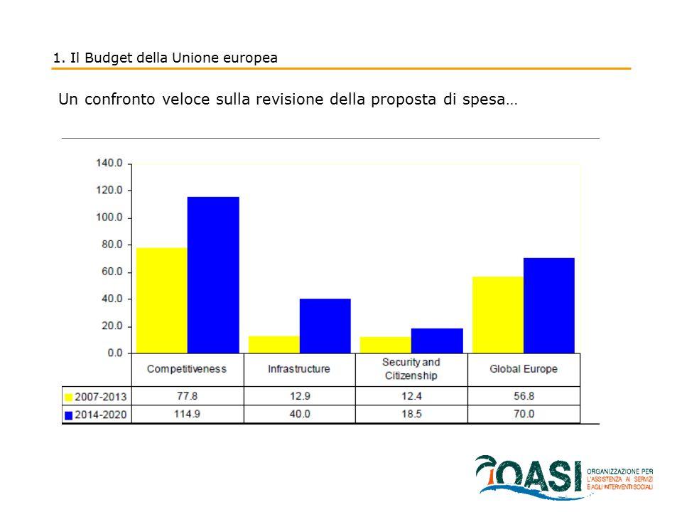 1. Il Budget della Unione europea Un confronto veloce sulla revisione della proposta di spesa…